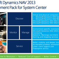 Microsoft Dynamics NAV – Introduction and Overview