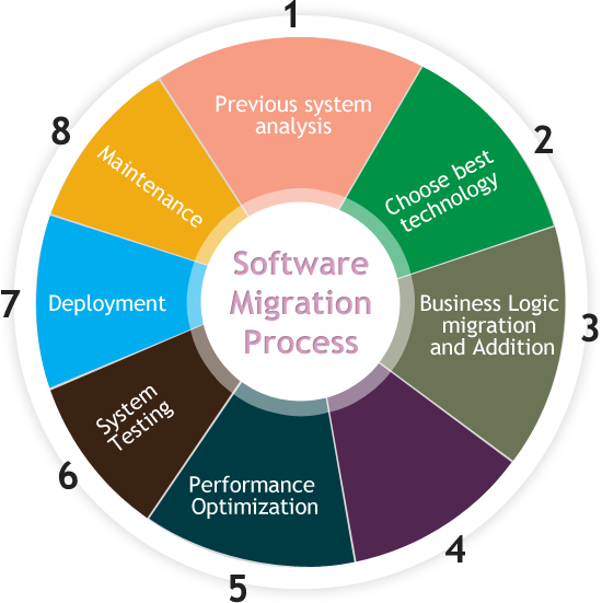 dynamics-migration