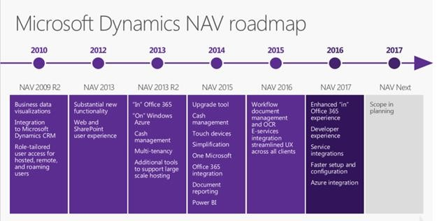 roadmap nav